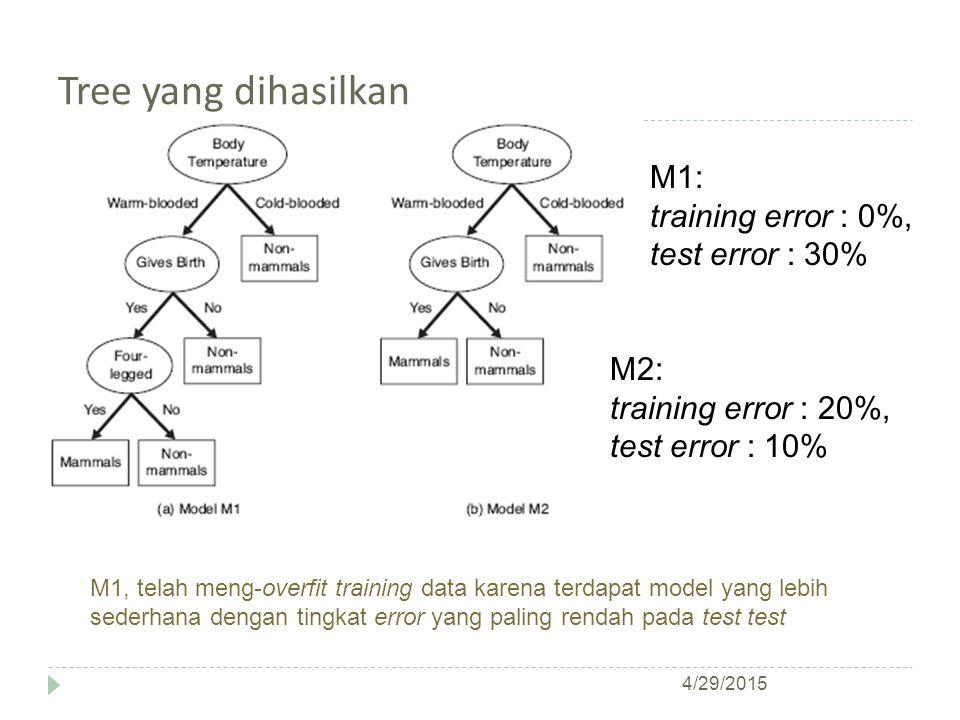 Tree yang dihasilkan M1: training error : 0%, test error : 30% M2: training error : 20%, test error : 10% M1, telah meng-overfit training data karena