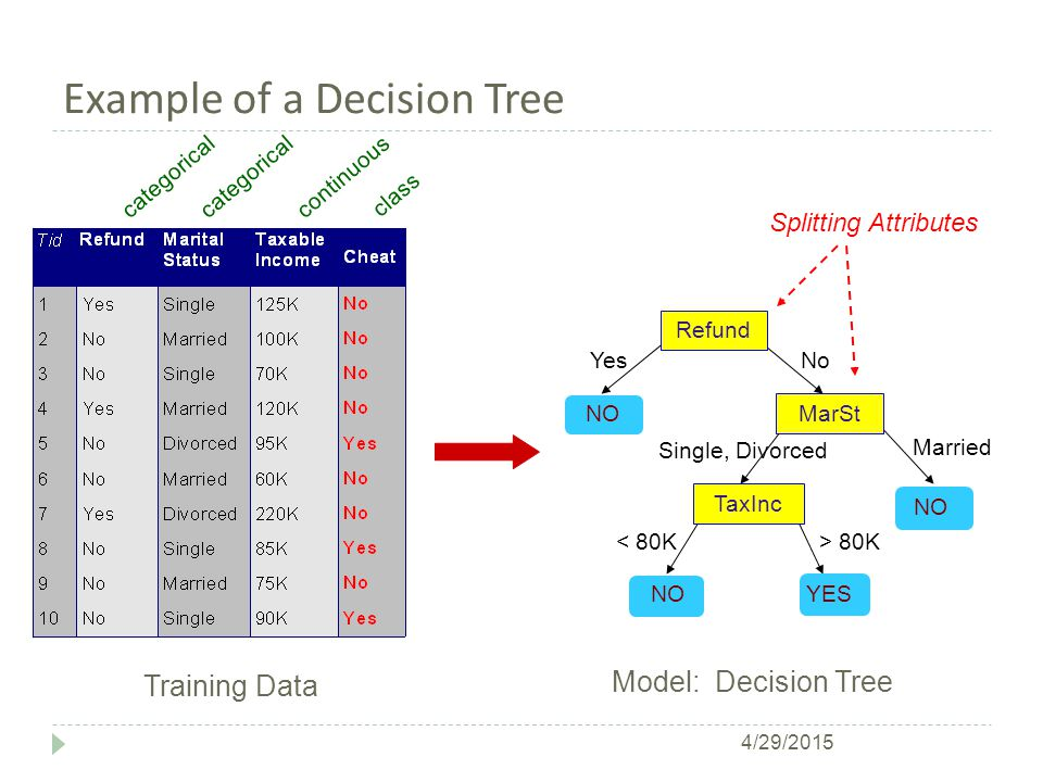 Stopping Criteria for Tree Induction  Stop expanding a node when all the records belong to the same class  Stop expanding a node when all the records have similar attribute values  Early termination (to be discussed later) 4/29/2015