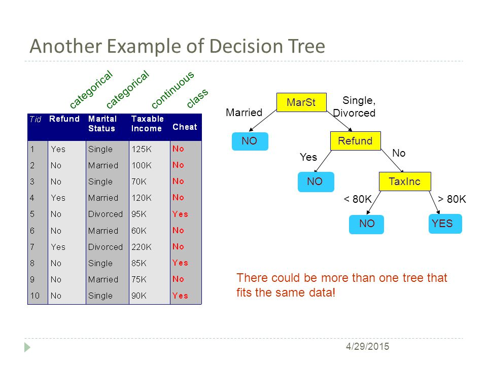 Decision Tree Based Classification  Advantages:  Inexpensive to construct  Extremely fast at classifying unknown records  Easy to interpret for small-sized trees  Accuracy is comparable to other classification techniques for many simple data sets 4/29/2015