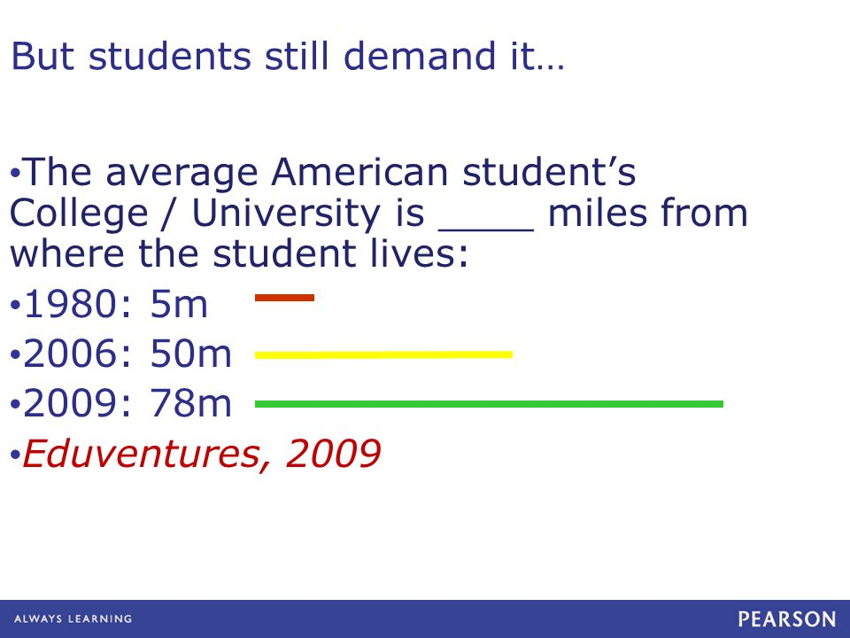 But students still demand it… The average American student's College / University is ____ miles from where the student lives: 1980: 5m 2006: 50m 2009: 78m Eduventures, 2009