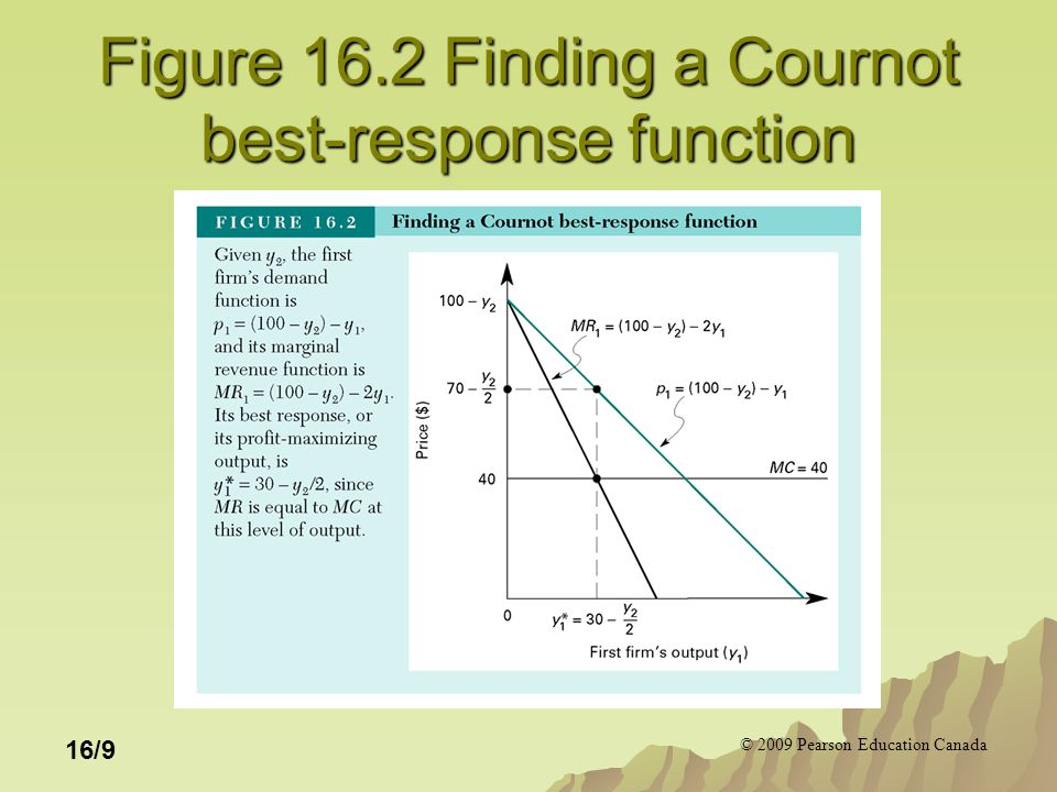 © 2009 Pearson Education Canada 16/9 Figure 16.2 Finding a Cournot best-response function
