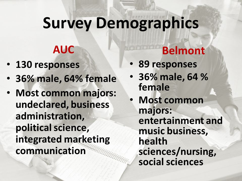 Survey Demographics AUC 130 responses 36% male, 64% female Most common majors: undeclared, business administration, political science, integrated marketing communication Belmont 89 responses 36% male, 64 % female Most common majors: entertainment and music business, health sciences/nursing, social sciences