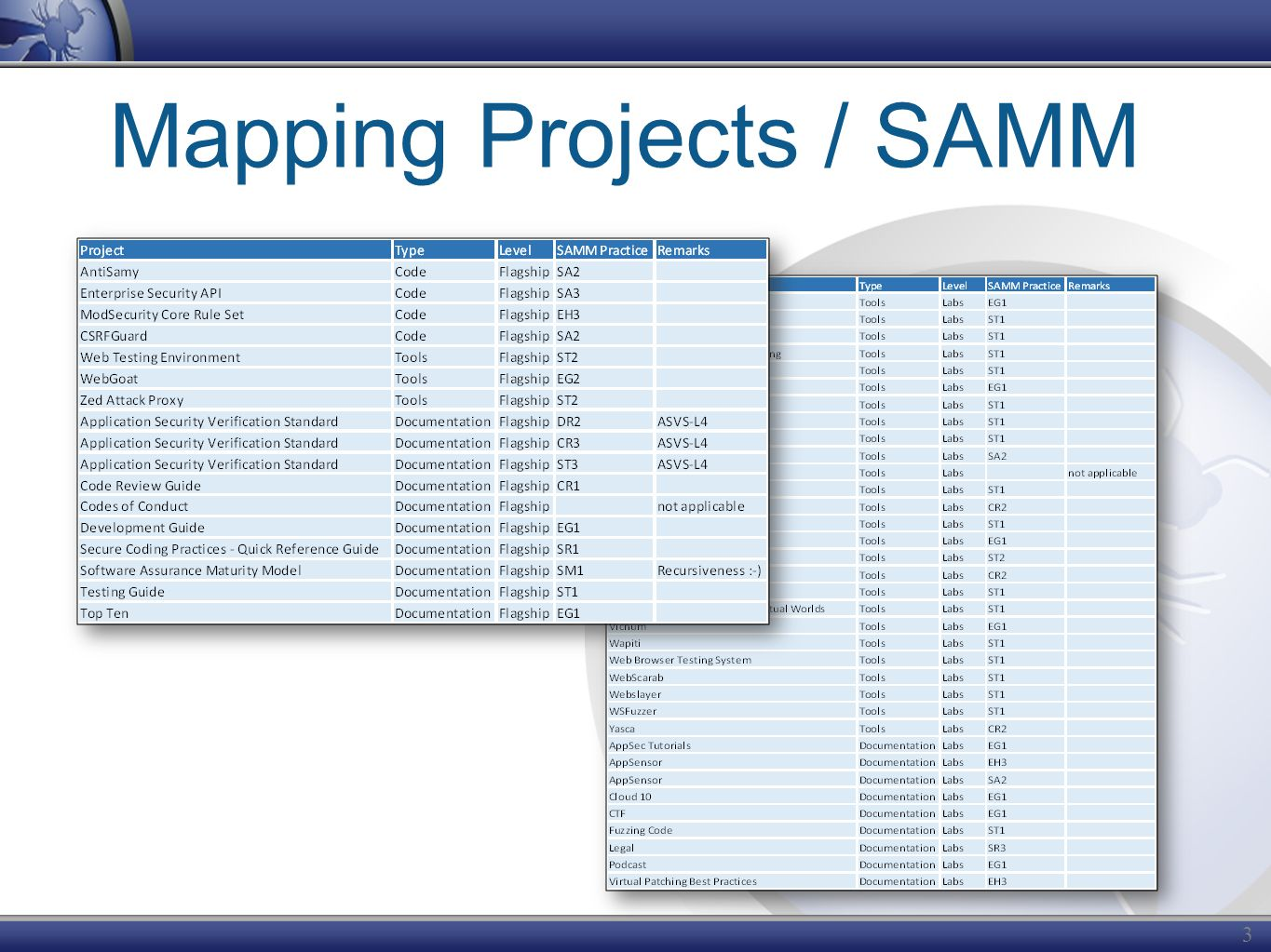 Mapping Projects / SAMM 36