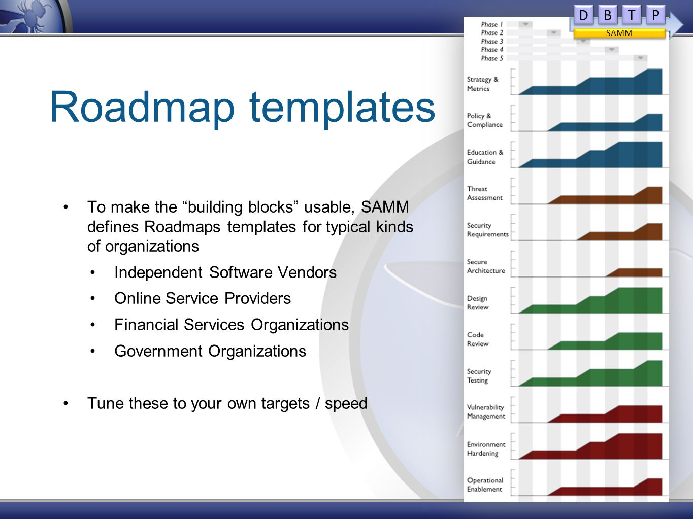 Roadmap templates To make the building blocks usable, SAMM defines Roadmaps templates for typical kinds of organizations Independent Software Vendors Online Service Providers Financial Services Organizations Government Organizations Tune these to your own targets / speed D D B B T T P P SAMM