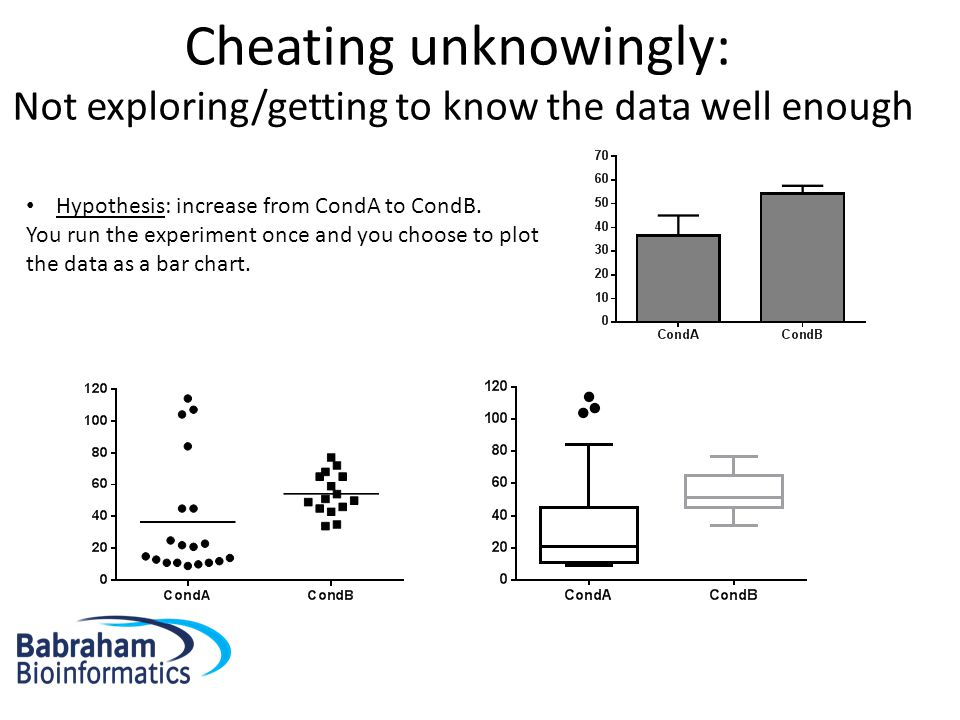 Cheating unknowingly: Not exploring/getting to know the data well enough Hypothesis: increase from CondA to CondB.