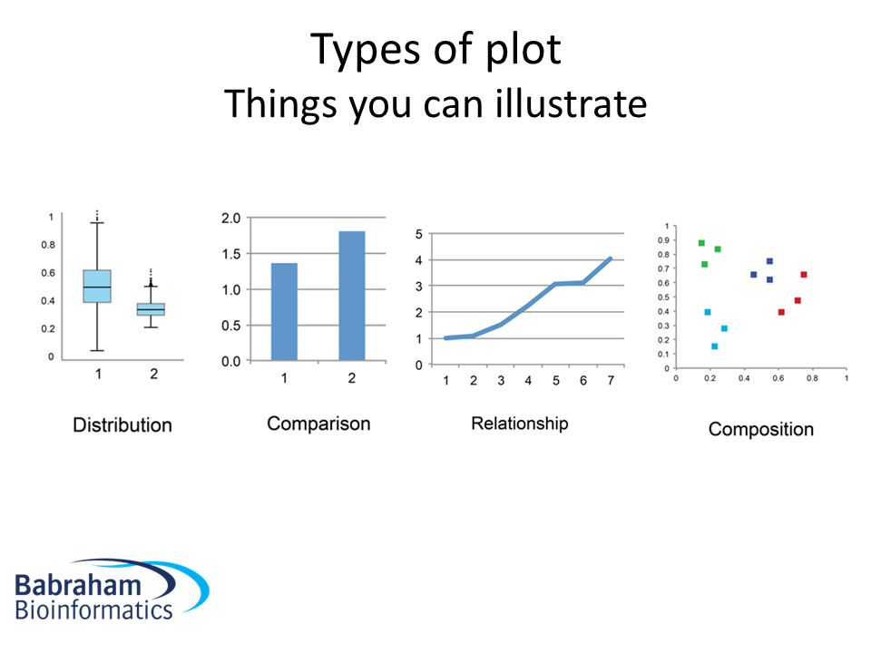 Types of plot Things you can illustrate