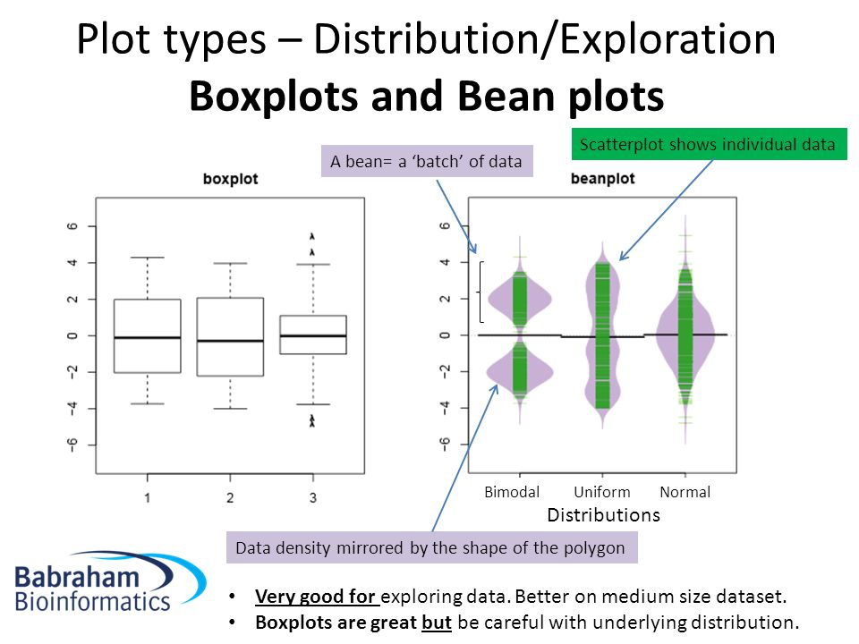 Plot types – Distribution/Exploration Boxplots and Bean plots BimodalUniformNormal Distributions A bean= a 'batch' of data Data density mirrored by the shape of the polygon Scatterplot shows individual data Very good for exploring data.