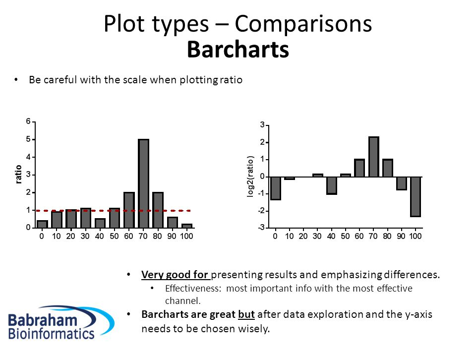 Plot types – Comparisons Barcharts Be careful with the scale when plotting ratio Very good for presenting results and emphasizing differences.