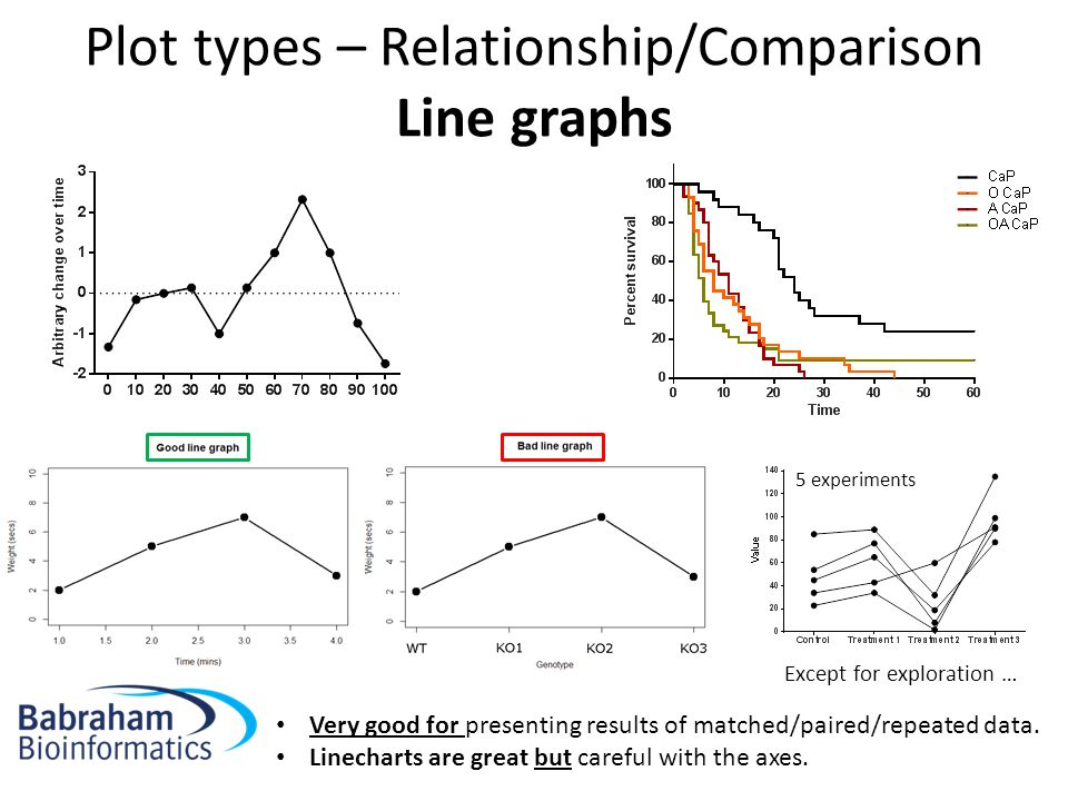 Plot types – Relationship/Comparison Line graphs Except for exploration … 5 experiments Very good for presenting results of matched/paired/repeated data.