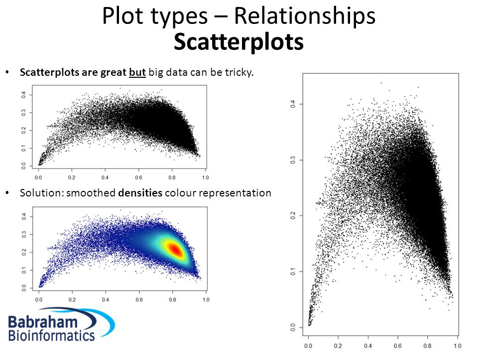 Plot types – Relationships Scatterplots Solution: smoothed densities colour representation Scatterplots are great but big data can be tricky.