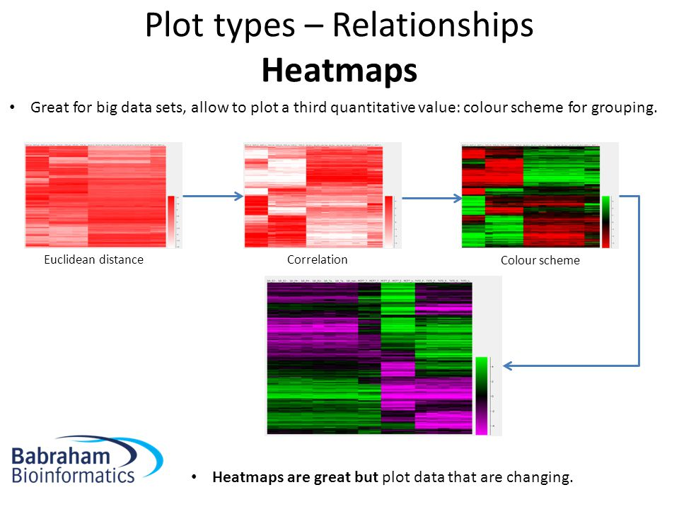 Plot types – Relationships Heatmaps Great for big data sets, allow to plot a third quantitative value: colour scheme for grouping.