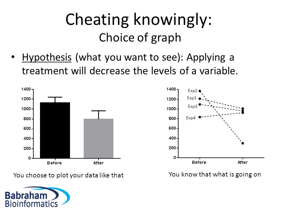 Cheating knowingly: Choice of axis/scale You know that what is going on You want to show an increase in salary in the last term.