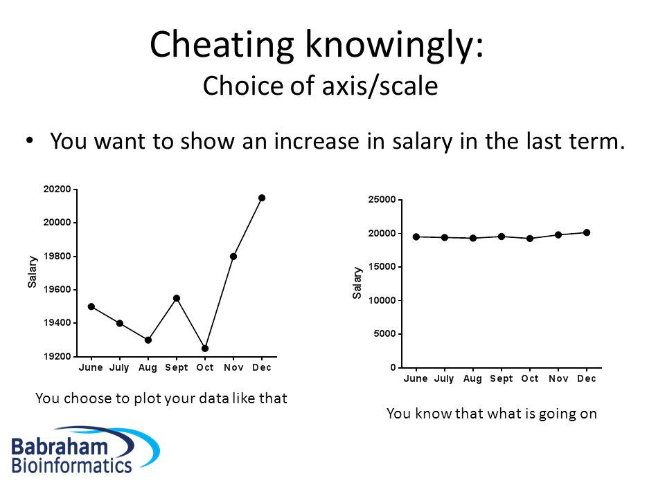 Cheating knowingly: Choice of axis/scale Be careful with Linear vs. logarithmic scale.