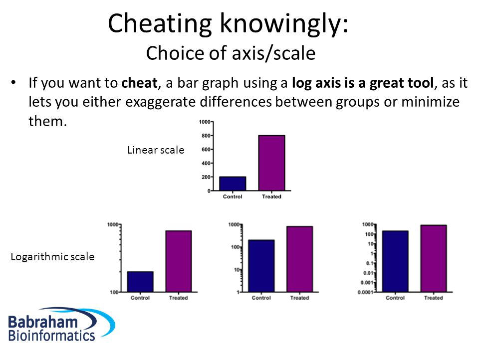 Cheating knowingly: Choice of axis/scale If you want to cheat, a bar graph using a log axis is a great tool, as it lets you either exaggerate differences between groups or minimize them.
