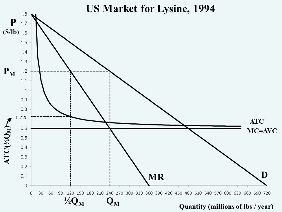 P ($/lb) Quantity (millions of lbs / year) PMPM QMQM ½Q M ATC(½Q M ) 0.725 US Market for Lysine, 1994 MC=AVC ATC D MR