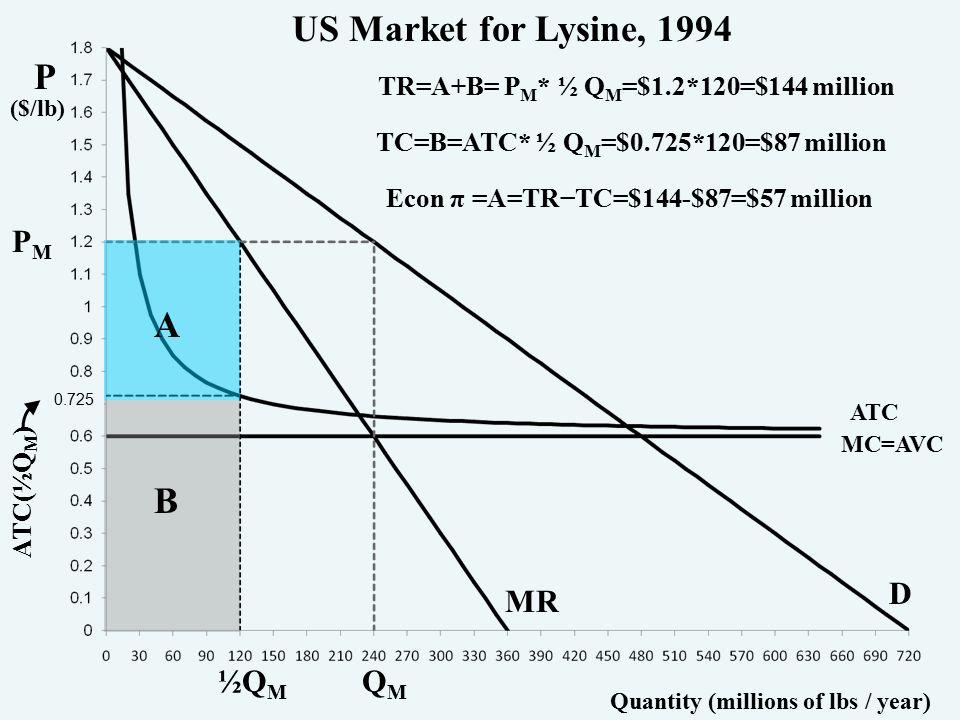 P ($/lb) Quantity (millions of lbs / year) PMPM QMQM ½Q M ATC(½Q M ) A B 0.725 TR=A+B= P M * ½ Q M =$1.2*120=$144 million TC=B=ATC* ½ Q M =$0.725*120=$87 million Econ π =A=TR−TC=$144-$87=$57 million US Market for Lysine, 1994 MC=AVC ATC D MR