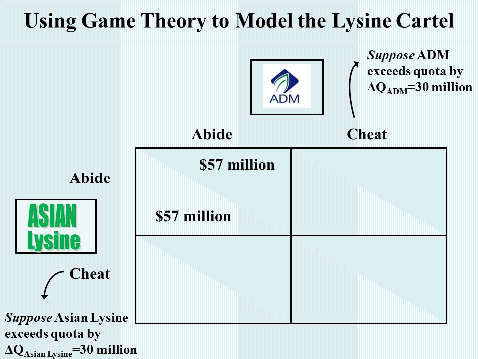 AbideCheat Abide Cheat $57 million Using Game Theory to Model the Lysine Cartel Suppose ADM exceeds quota by ΔQ ADM =30 million Suppose Asian Lysine exceeds quota by ΔQ Asian Lysine =30 million