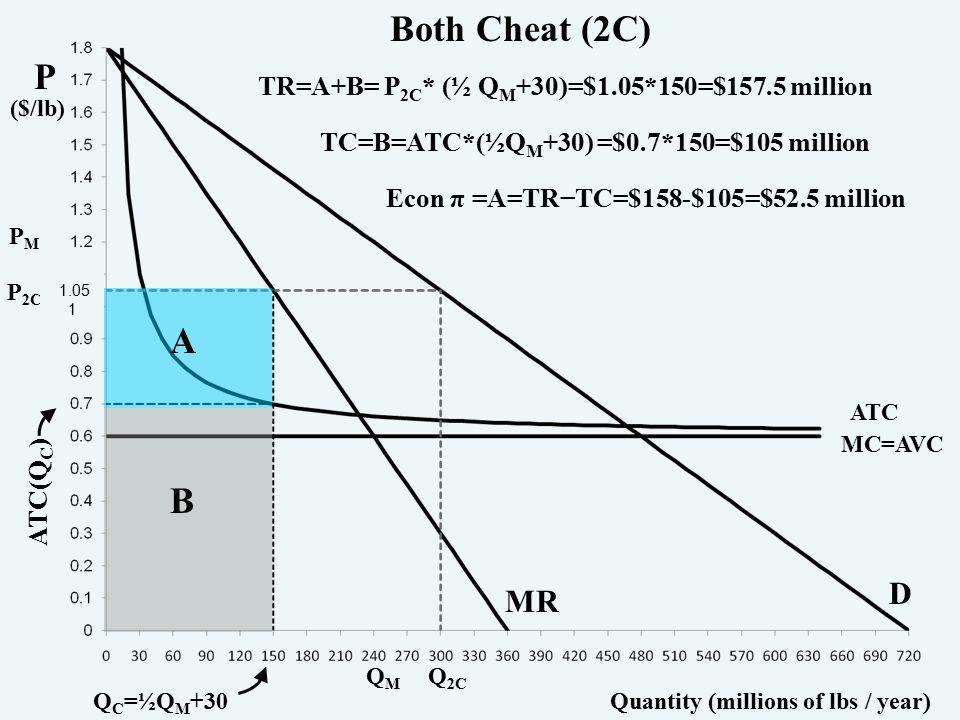 P ($/lb) Quantity (millions of lbs / year) PMPM Q M Q 2C Q C =½Q M +30 A B TR=A+B= P 2C * (½ Q M +30)=$1.05*150=$157.5 million TC=B=ATC*(½Q M +30) =$0.7*150=$105 million Econ π =A=TR−TC=$158-$105=$52.5 million MC=AVC ATC D MR Both Cheat (2C) P 2C 1.05 1 ATC(Q C )