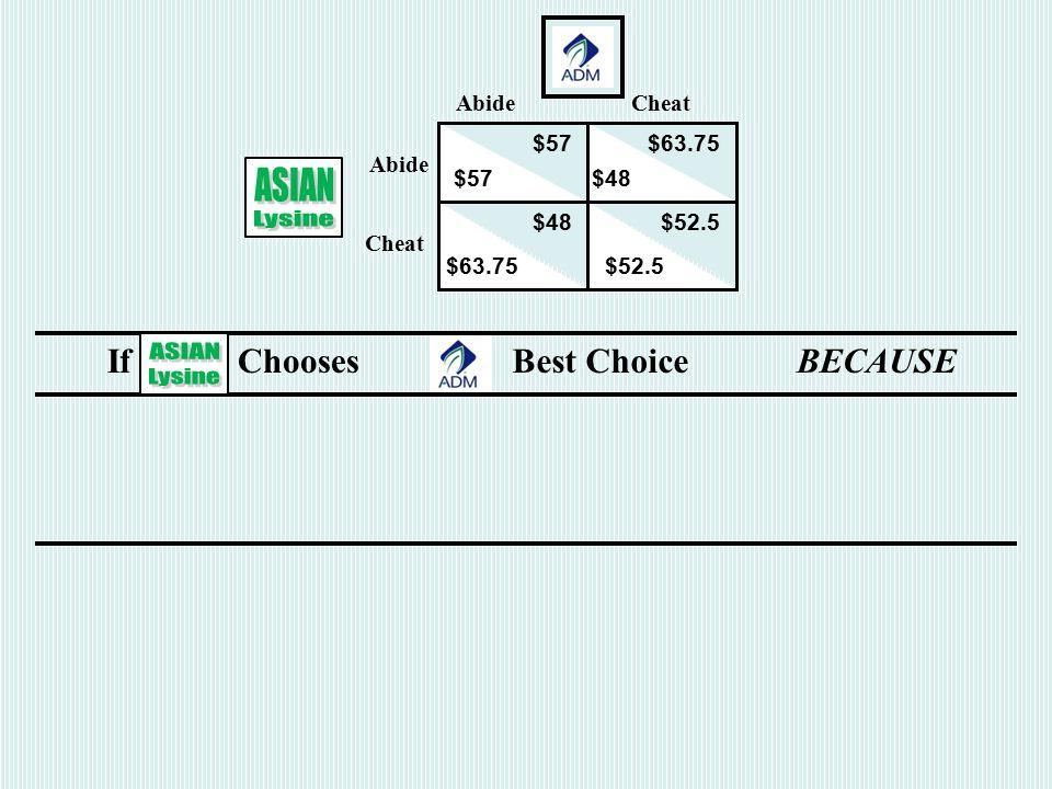 If Chooses Best ChoiceBECAUSE AbideCheat$63.75 > $57 Cheat $52.5 > $48 AbideCheat Abide Cheat $57$63.75 $57$48 $52.5 $63.75 $52.5