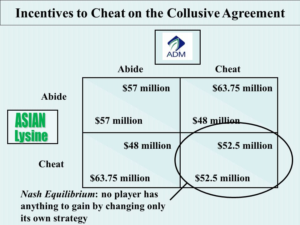 AbideCheat Abide $57 million $63.75 million $48 million $63.75 million $48 million$52.5 million Incentives to Cheat on the Collusive Agreement Cheat Nash Equilibrium: no player has anything to gain by changing only its own strategy