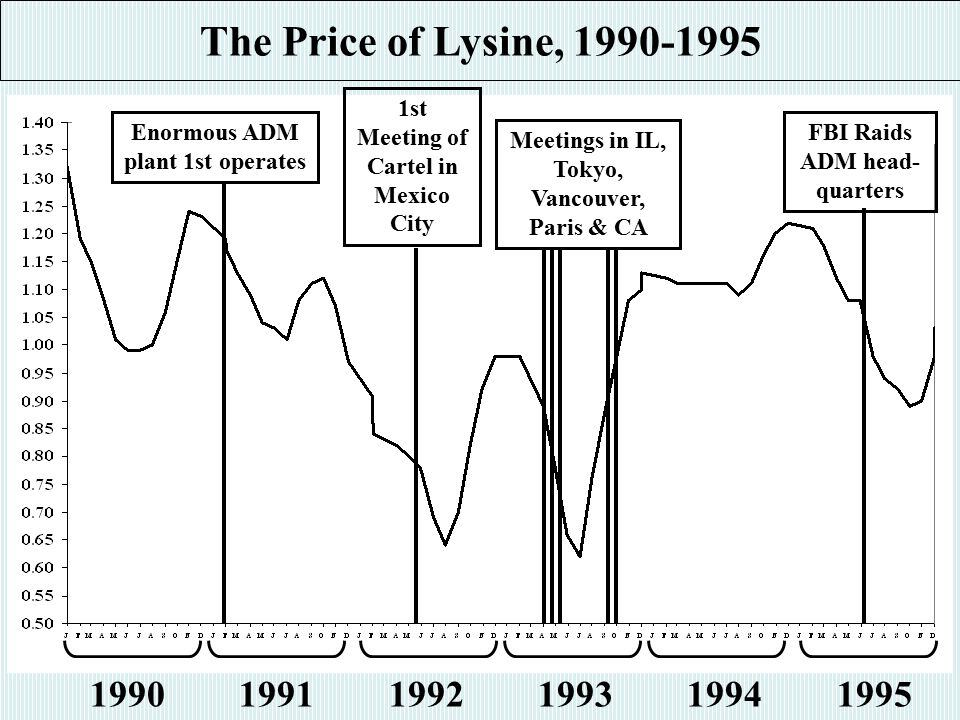 The Price of Lysine, 1990-1995 1990 1991 1992 1993 1994 1995 Enormous ADM plant 1st operates 1st Meeting of Cartel in Mexico City Meetings in IL, Tokyo, Vancouver, Paris & CA FBI Raids ADM head- quarters