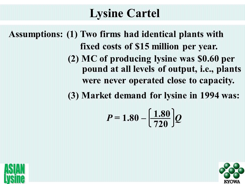 P ($/lb) Quantity (millions of lbs / year) The Demand for Lysine, 1994 D MR P = 1.80 –  Q 1.80 720