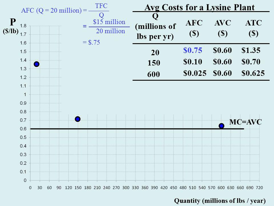 P ($/lb) Quantity (millions of lbs / year) $0.75 AFC ($) Q (millions of lbs per yr) 20 150 600 $0.60 AVC ($) $1.35 ATC ($) $0.60 $0.10$0.70 $0.025$0.625 TFC Q $15 million 20 million = —————— = $.75 Avg Costs for a Lysine Plant AFC (Q = 20 million) = ———