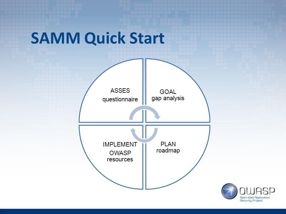 SAMM Quick Start ASSES questionnaire GOAL gap analysis PLAN roadmap IMPLEMENT OWASP resources