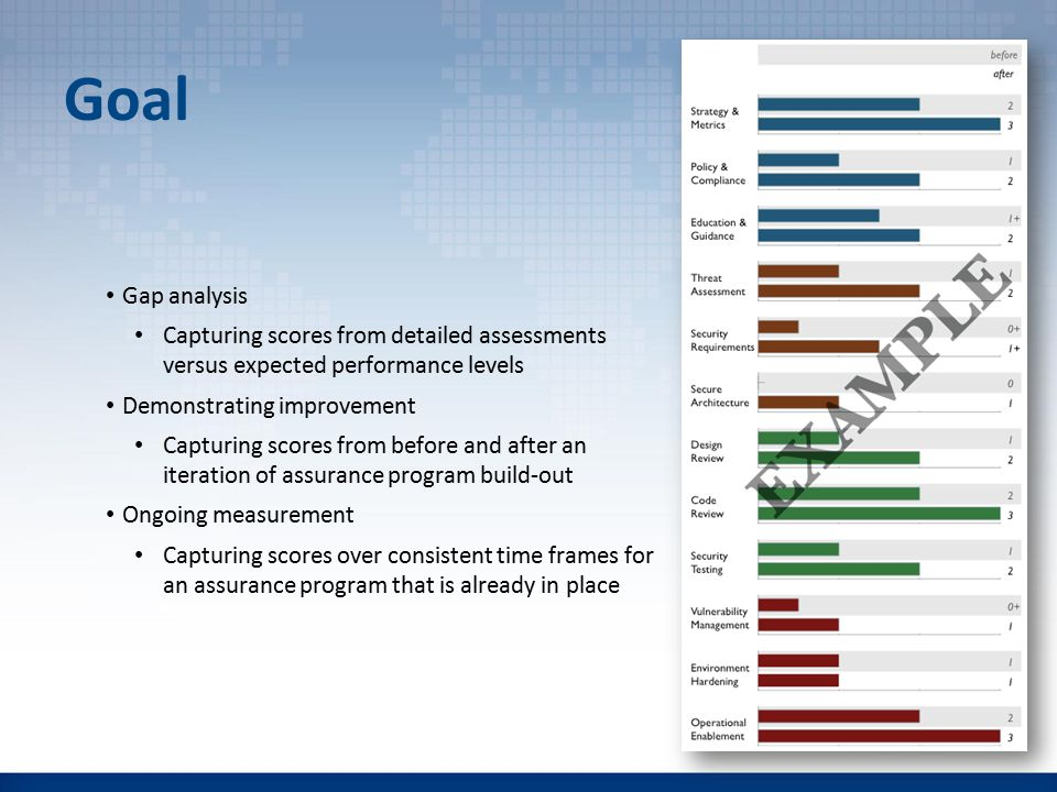 Goal Gap analysis Capturing scores from detailed assessments versus expected performance levels Demonstrating improvement Capturing scores from before and after an iteration of assurance program build-out Ongoing measurement Capturing scores over consistent time frames for an assurance program that is already in place