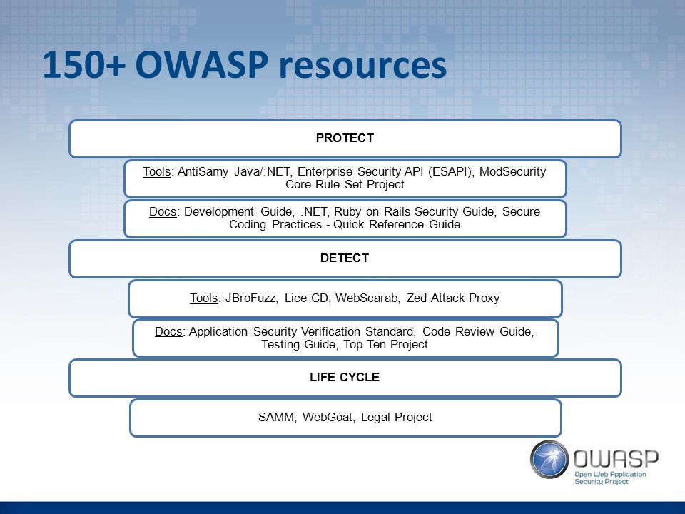 150+ OWASP resources PROTECT Tools: AntiSamy Java/:NET, Enterprise Security API (ESAPI), ModSecurity Core Rule Set Project Docs: Development Guide,.NET, Ruby on Rails Security Guide, Secure Coding Practices - Quick Reference Guide DETECTTools: JBroFuzz, Lice CD, WebScarab, Zed Attack Proxy Docs: Application Security Verification Standard, Code Review Guide, Testing Guide, Top Ten Project LIFE CYCLESAMM, WebGoat, Legal Project