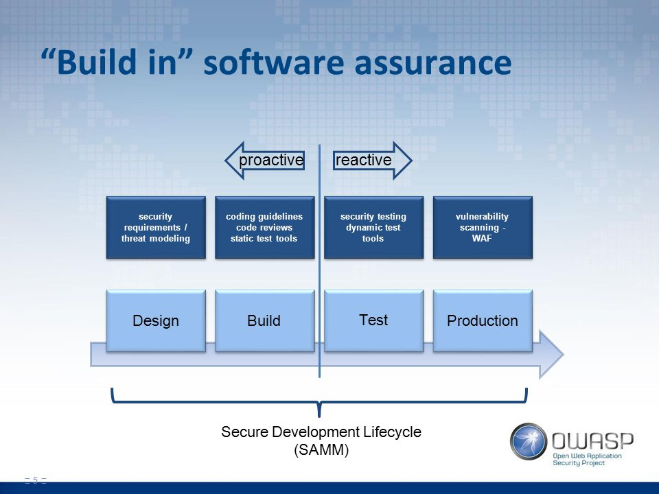Build in software assurance 5 Design Build Test Production vulnerability scanning - WAF vulnerability scanning - WAF security testing dynamic test tools security testing dynamic test tools coding guidelines code reviews static test tools security requirements / threat modeling security requirements / threat modeling reactiveproactive Secure Development Lifecycle (SAMM)