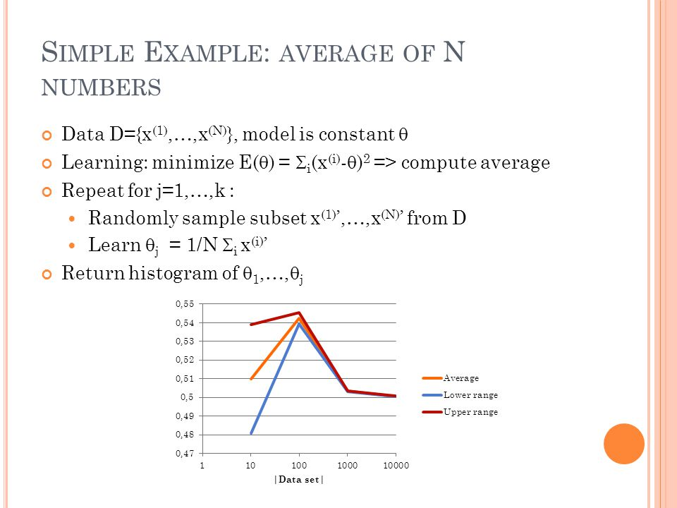 S IMPLE E XAMPLE : AVERAGE OF N NUMBERS Data D={x (1),…,x (N) }, model is constant  Learning: minimize E(  ) =  i (x (i) -  ) 2 => compute average Repeat for j=1,…,k : Randomly sample subset x (1) ',…,x (N) ' from D Learn  j = 1/N  i x (i) ' Return histogram of  1,…,  j