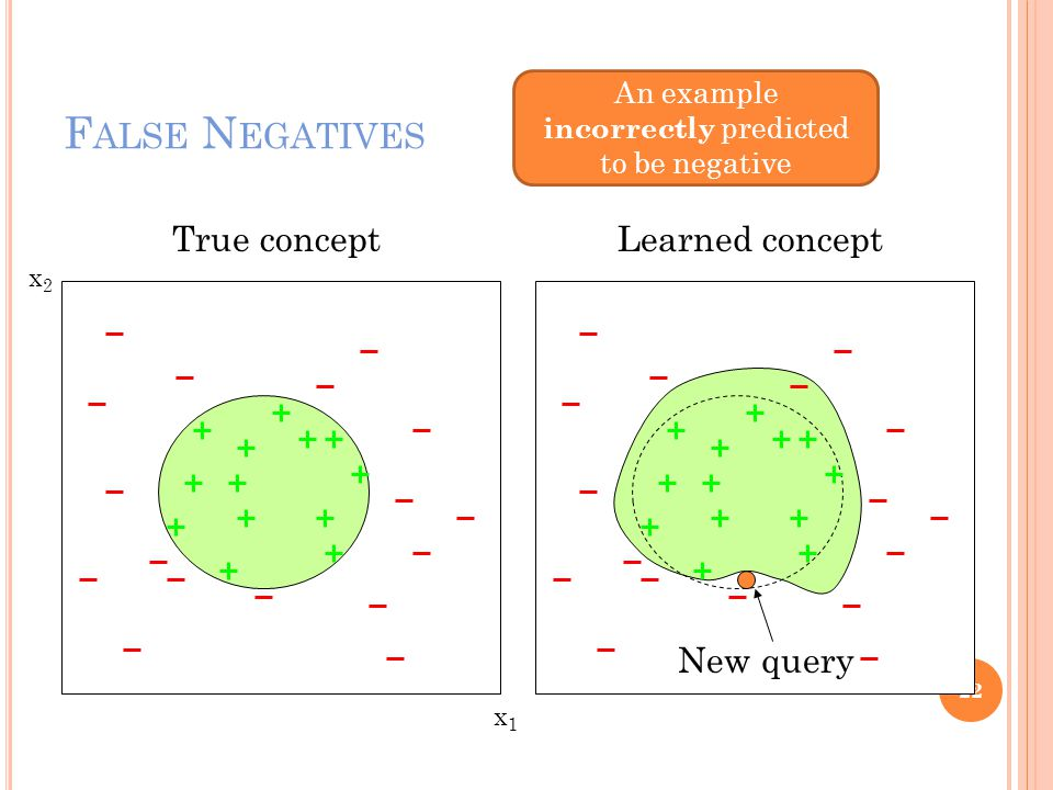 F ALSE N EGATIVES 22 x1x1 x2x2 True conceptLearned concept New query An example incorrectly predicted to be negative