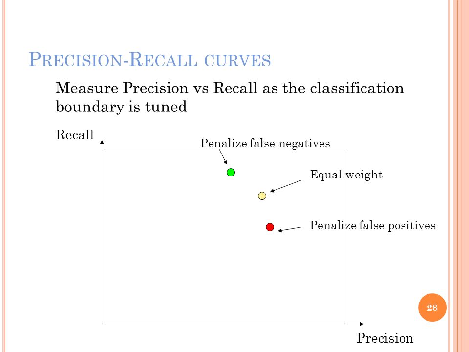 P RECISION -R ECALL CURVES 28 Precision Recall Measure Precision vs Recall as the classification boundary is tuned Penalize false negatives Penalize false positives Equal weight