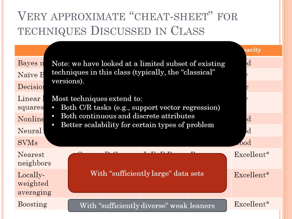 V ERY APPROXIMATE CHEAT - SHEET FOR TECHNIQUES D ISCUSSED IN C LASS TaskAttributesN scalabilityD scalabilityCapacity Bayes netsCDGood Naïve BayesCDExcellent Low Decision treesCD,CExcellent Fair Linear least squares RCExcellent Low Nonlinear LSRCPoor Good Neural netsRCPoorGood SVMsCCGood Nearest neighbors CD,CL:E, E:PPoorExcellent* Locally- weighted averaging RCGoodPoorExcellent* BoostingCD,C Excellent* Note: we have looked at a limited subset of existing techniques in this class (typically, the classical versions).