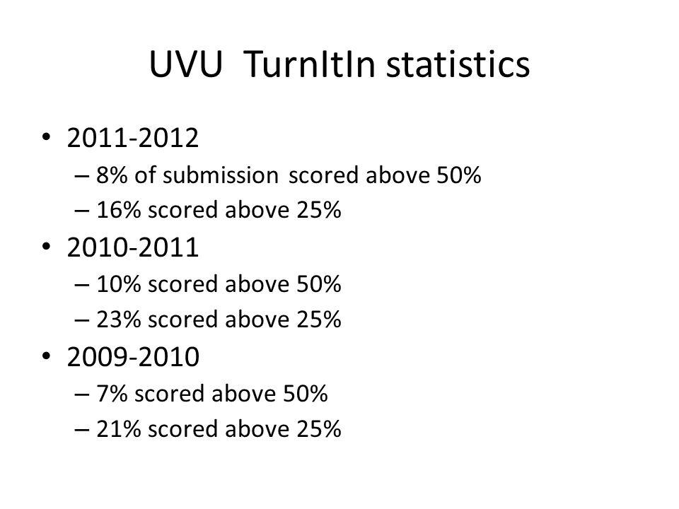 UVU TurnItIn statistics 2011-2012 – 8% of submission scored above 50% – 16% scored above 25% 2010-2011 – 10% scored above 50% – 23% scored above 25% 2009-2010 – 7% scored above 50% – 21% scored above 25%