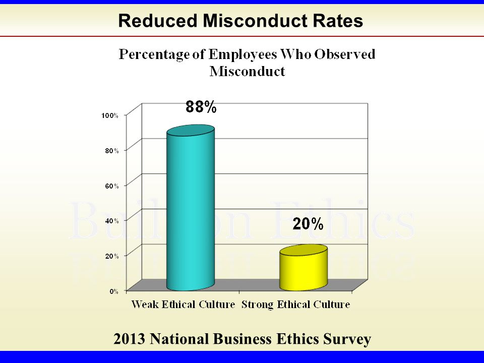 Reduced Misconduct Rates 2013 National Business Ethics Survey