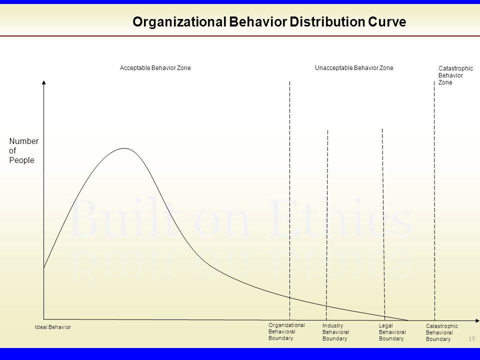 19 Organizational Behavior Distribution Curve Acceptable Behavior Zone Unacceptable Behavior Zone Organizational Behavioral Boundary Catastrophic Behavioral Boundary Catastrophic Behavior Zone Industry Behavioral Boundary Legal Behavioral Boundary Ideal Behavior Number of People