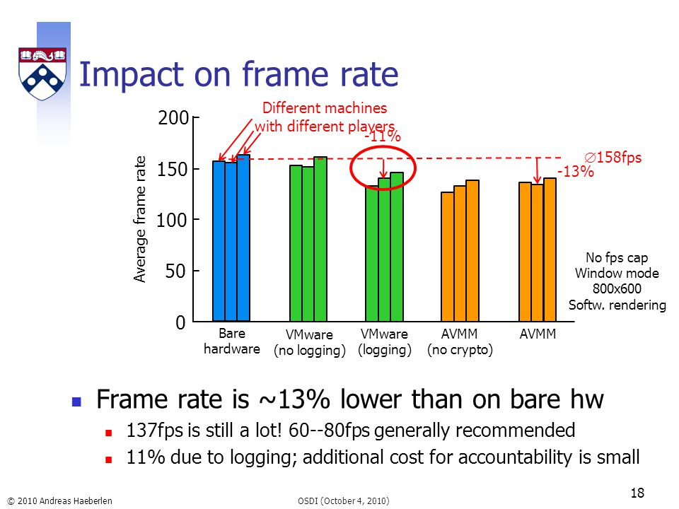 © 2010 Andreas Haeberlen Impact on frame rate Frame rate is ~13% lower than on bare hw 137fps is still a lot! 60--80fps generally recommended 11% due