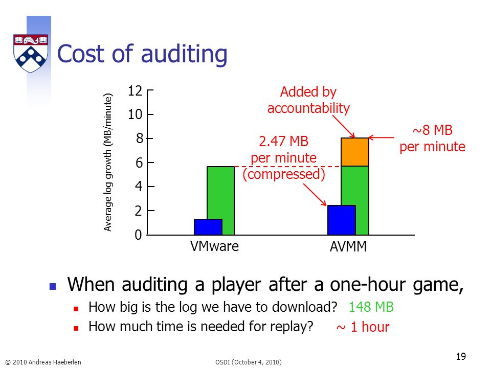 © 2010 Andreas Haeberlen Cost of auditing When auditing a player after a one-hour game, How big is the log we have to download? How much time is neede