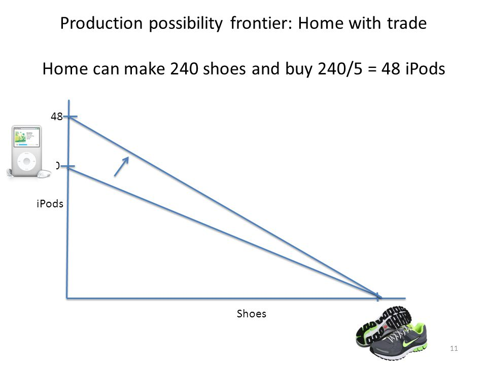 Production possibility frontier: Home with trade Home can make 240 shoes and buy 240/5 = 48 iPods Shoes 240 40 iPods 48 11