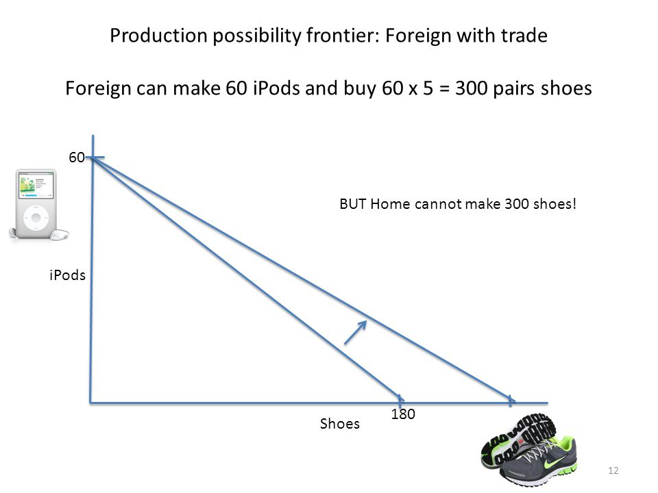 Production possibility frontier: Foreign with trade Foreign can make 60 iPods and buy 60 x 5 = 300 pairs shoes Shoes 180 iPods 60 300 12 BUT Home cannot make 300 shoes!