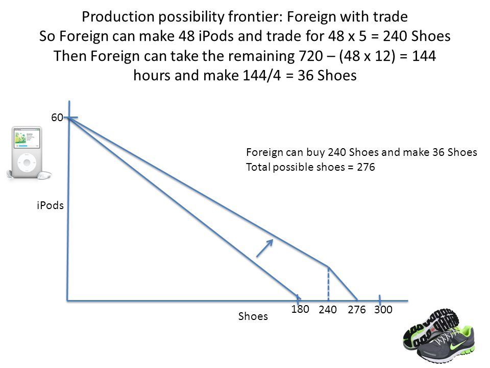 Production possibility frontier: Foreign with trade So Foreign can make 48 iPods and trade for 48 x 5 = 240 Shoes Then Foreign can take the remaining 720 – (48 x 12) = 144 hours and make 144/4 = 36 Shoes Shoes 180 iPods 60 300 14 Foreign can buy 240 Shoes and make 36 Shoes Total possible shoes = 276 240 276
