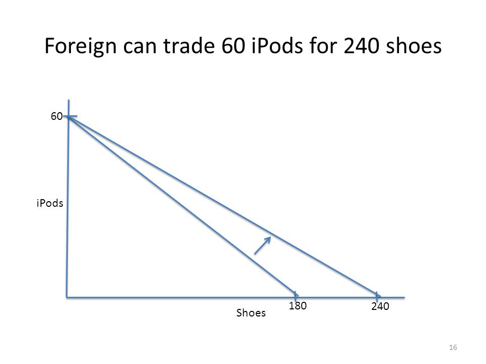 Foreign can trade 60 iPods for 240 shoes Shoes 180 iPods 60 240 16