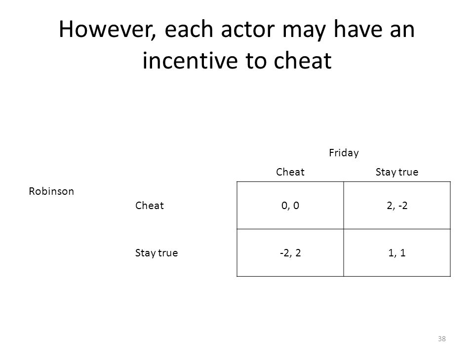However, each actor may have an incentive to cheat 38 Friday CheatStay true Robinson Cheat0, 02, -2 Stay true-2, 21, 1