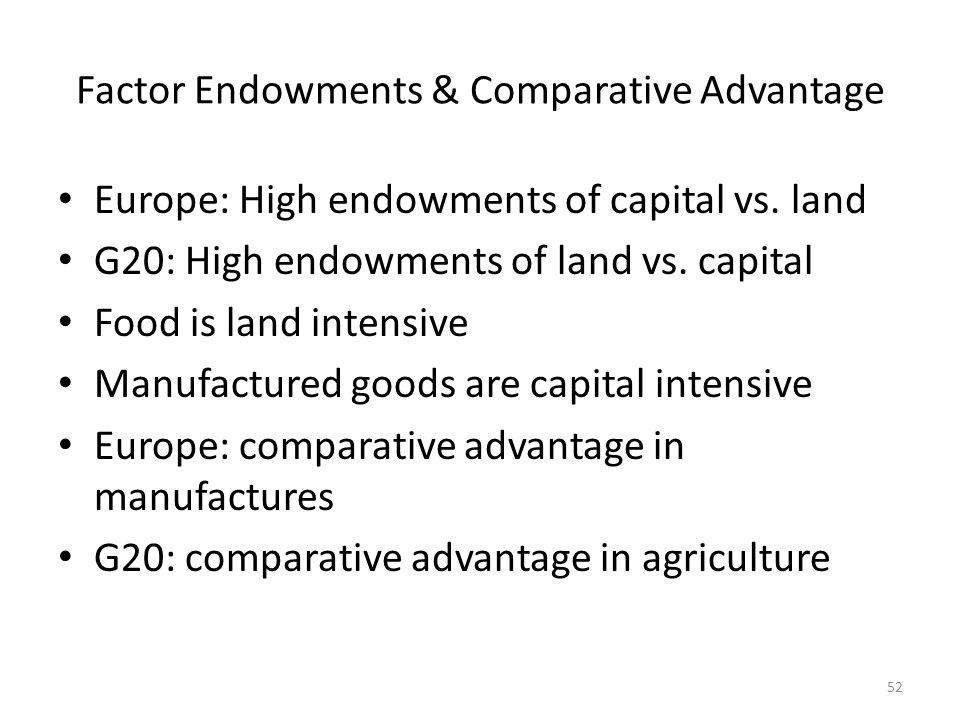 Factor Endowments & Comparative Advantage Europe: High endowments of capital vs. land G20: High endowments of land vs. capital Food is land intensive