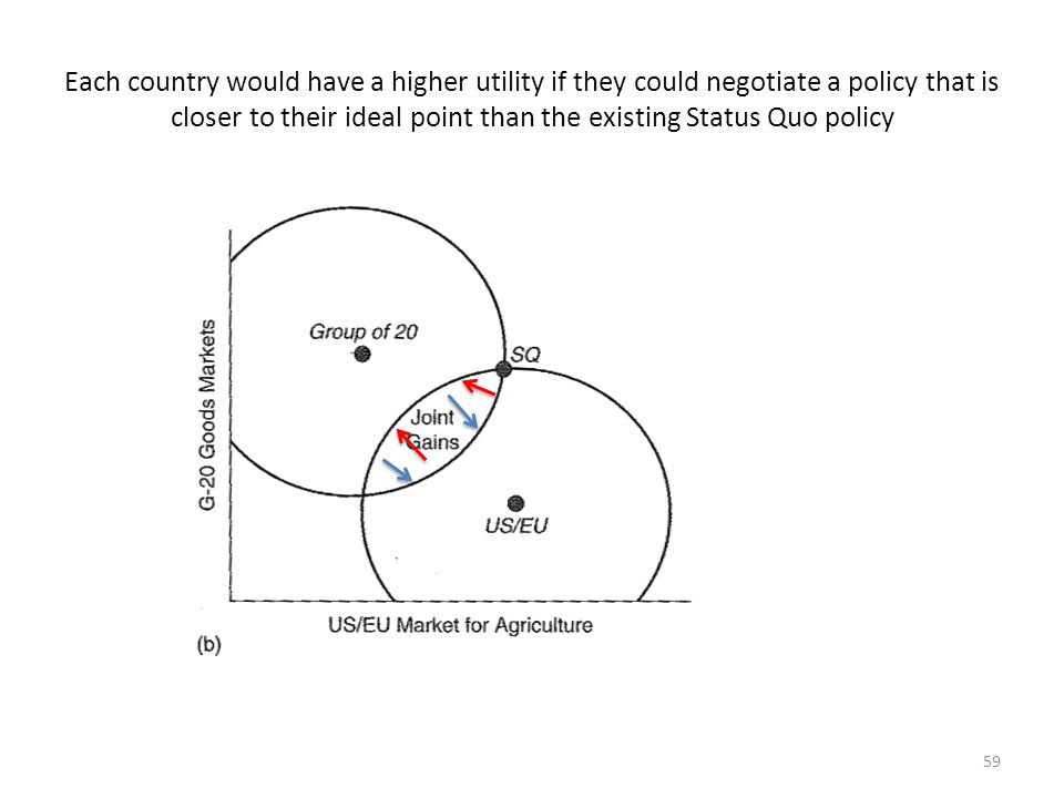 Each country would have a higher utility if they could negotiate a policy that is closer to their ideal point than the existing Status Quo policy 59