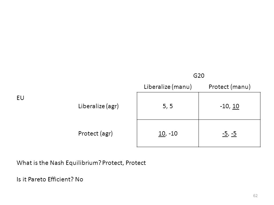 62 G20 Liberalize (manu)Protect (manu) EU Liberalize (agr)5, 5-10, 10 Protect (agr)10, -10-5, -5 What is the Nash Equilibrium? Protect, Protect Is it