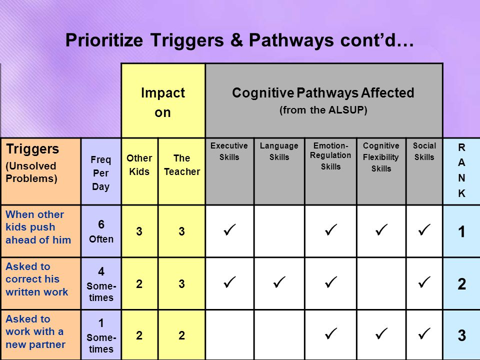 Prioritize Triggers & Pathways cont'd… Impact on Cognitive Pathways Affected (from the ALSUP) Triggers (Unsolved Problems) Freq Per Day Other Kids The Teacher Executive Skills Language Skills Emotion- Regulation Skills Cognitive Flexibility Skills Social Skills RANKRANK When other kids push ahead of him 6 Often 33  1 Asked to correct his written work 4 Some- times 23  2 Asked to work with a new partner 1 Some- times 22  3