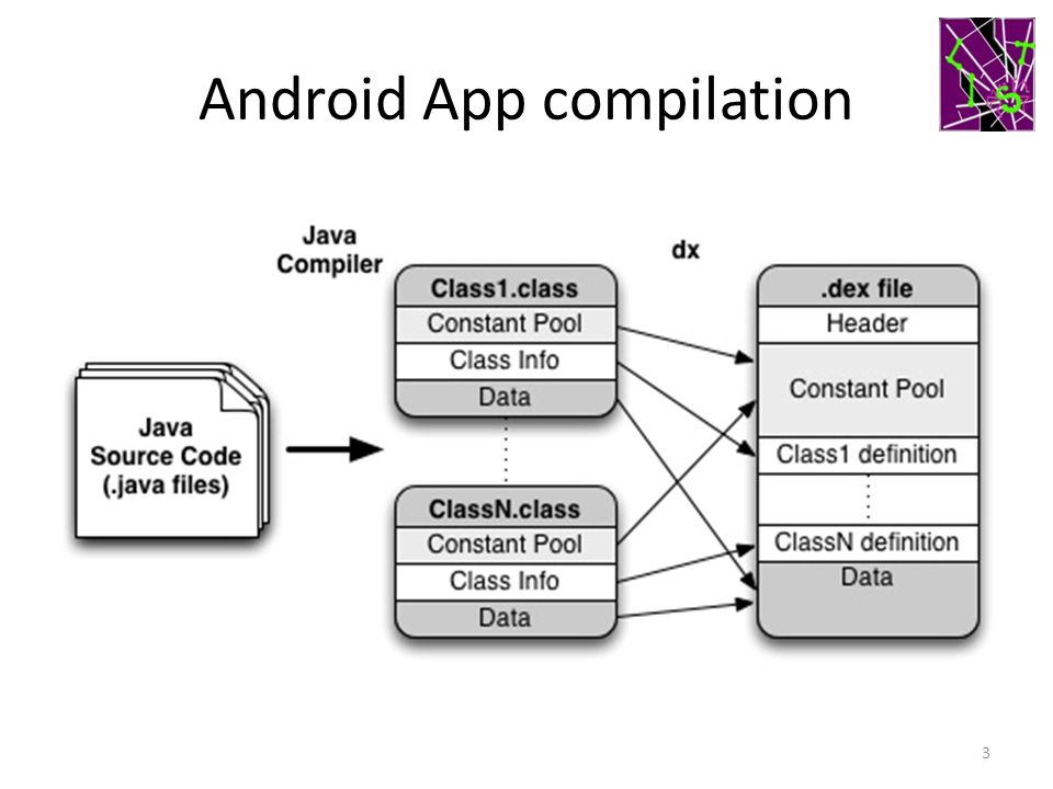 Android App compilation 3